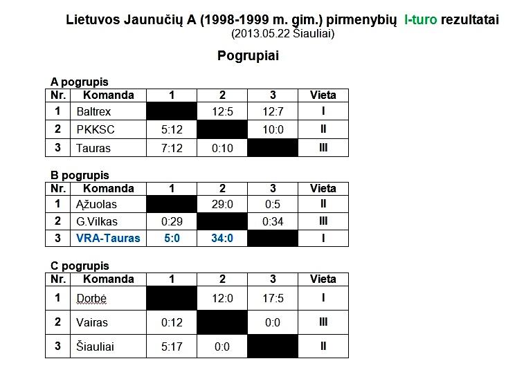 2013-05-22 Jaunuciu A I-turo rezultatai-1