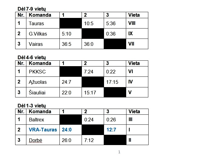 2013-05-22 Jaunuciu A I-turo rezultatai-2