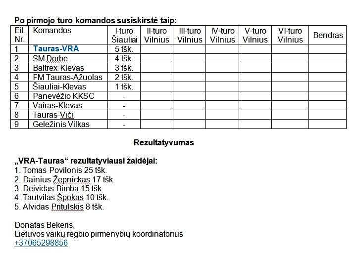 2013-05-22 Jaunuciu A I-turo rezultatai-3