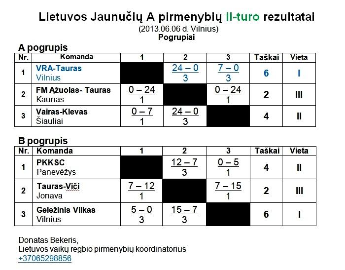 2013-06-06 Jaunuciu A II-turo rezultatai-1