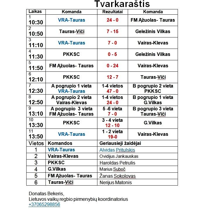 2013-06-06 Jaunuciu A II-turo rezultatai-2