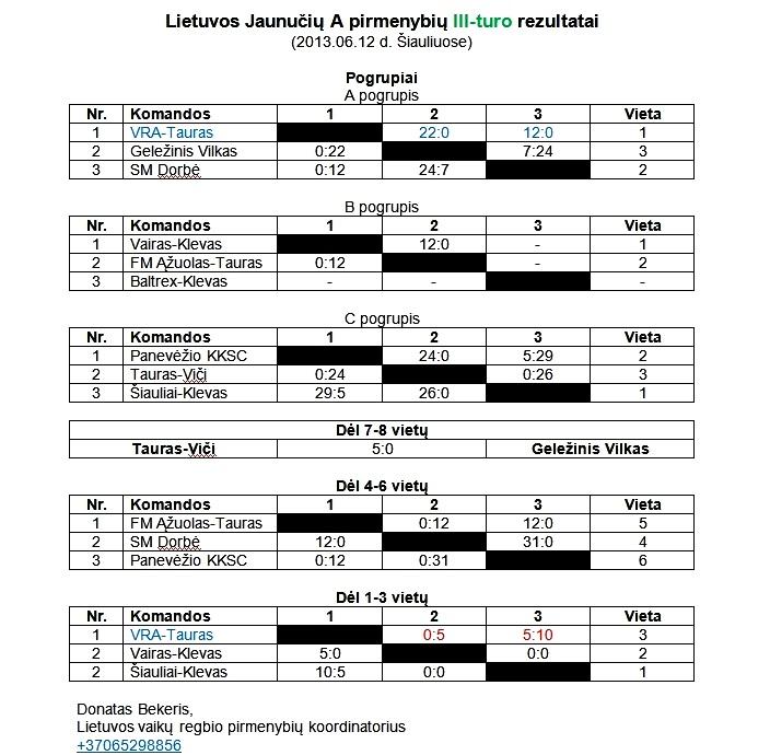 2013-06-12 Jaunuciu A III-turo rezultatai