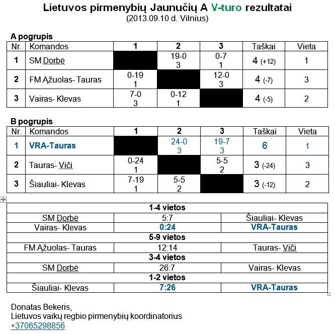 2013-09-10 Jaunuciu A V-turo rezultatai