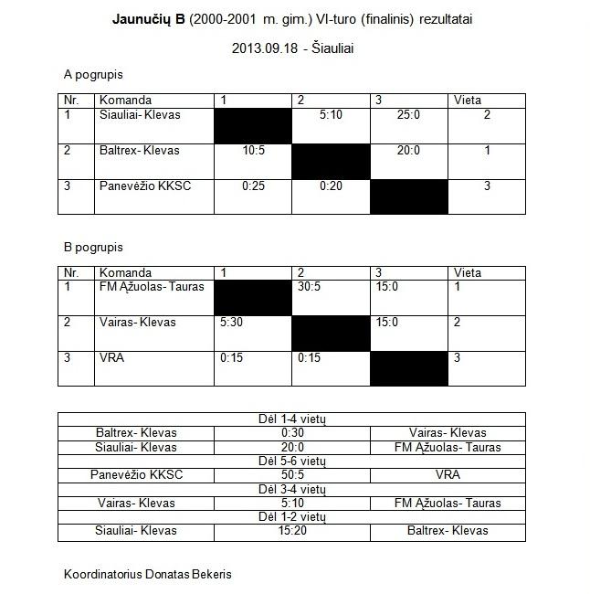 2013-09-18 Jaunuciu B VI-turo rezultatai