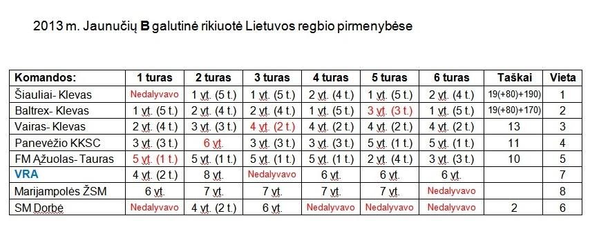 2013-09-18 Jaunuciu B visu turu galutiniai rezultatai