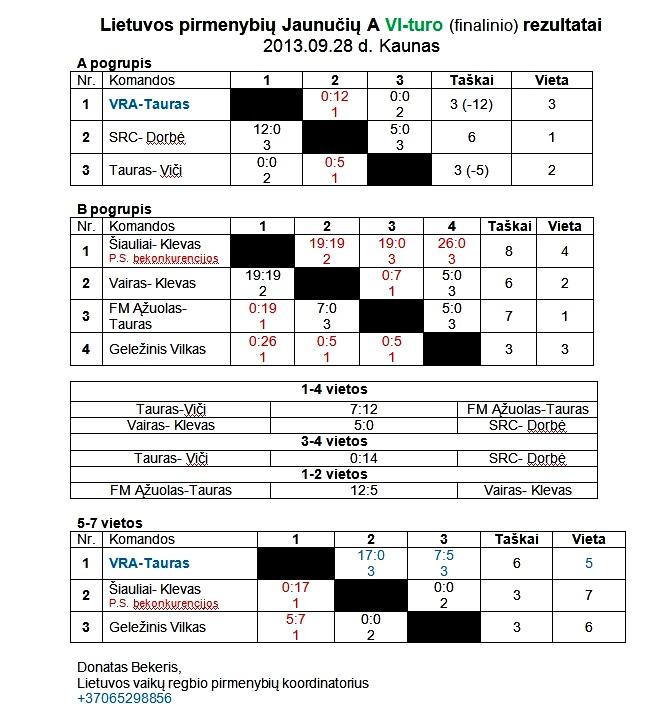 2013-09-28 Jaunuciu A finalinio VI-turo rezultatai