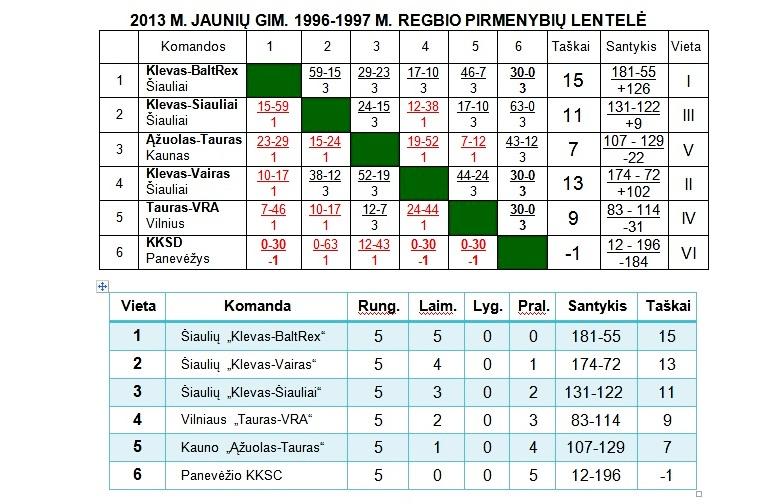 2013-10-29 LP jaunių pirmo etapo rezultatu lentele-1