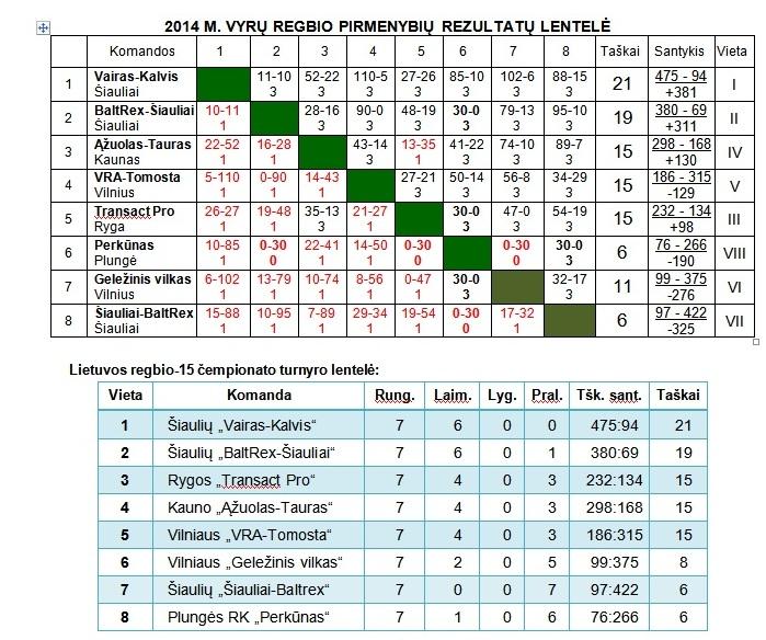 2014-09-13 Vyru R15 pirmo etapo rezultatu lentele