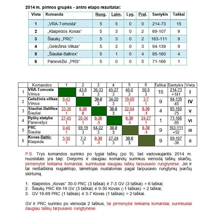 2014-12-31 Rudens antros grupes galutine rezultatu lentele OK