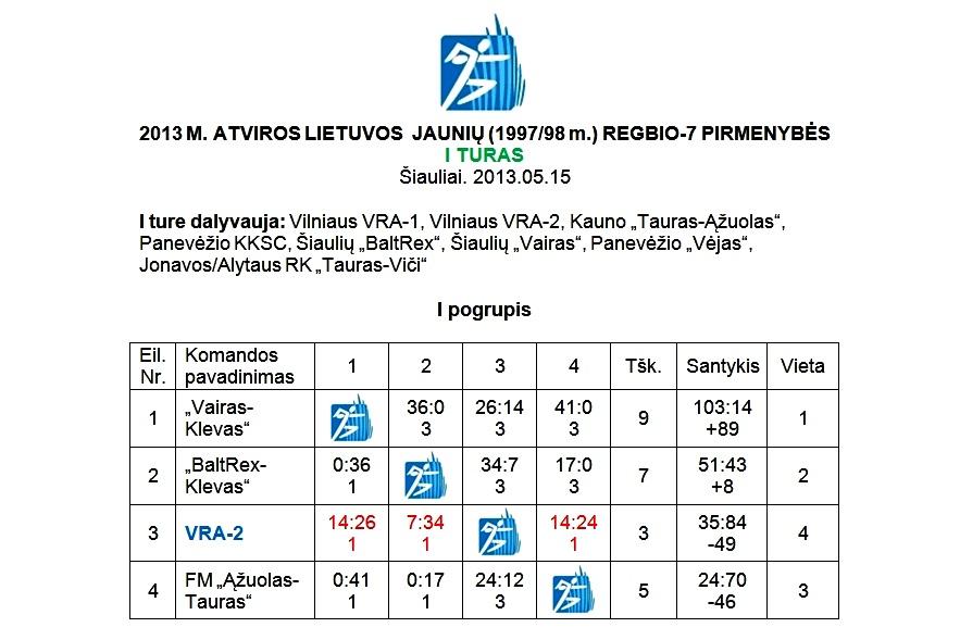 2013-05-15 R7 jauniu 97-98 I-turo rezultatai-1