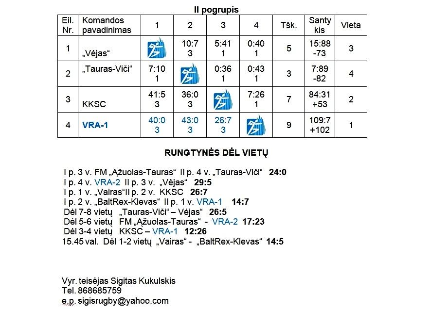 2013-05-15 R7 jauniu 97-98 I-turo rezultatai-2