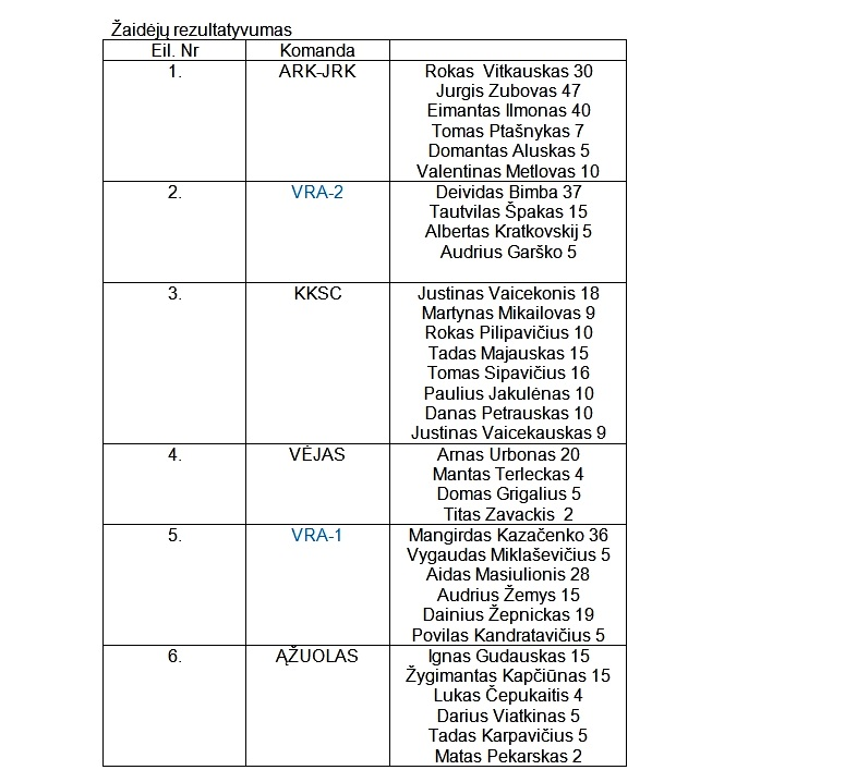 2013-06-30 R7 jauniu 97-98 II-turo rezultatai-2