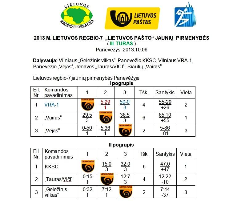 2013-10-06 R7 jauniu 97-98 III-turo rezultatai-1